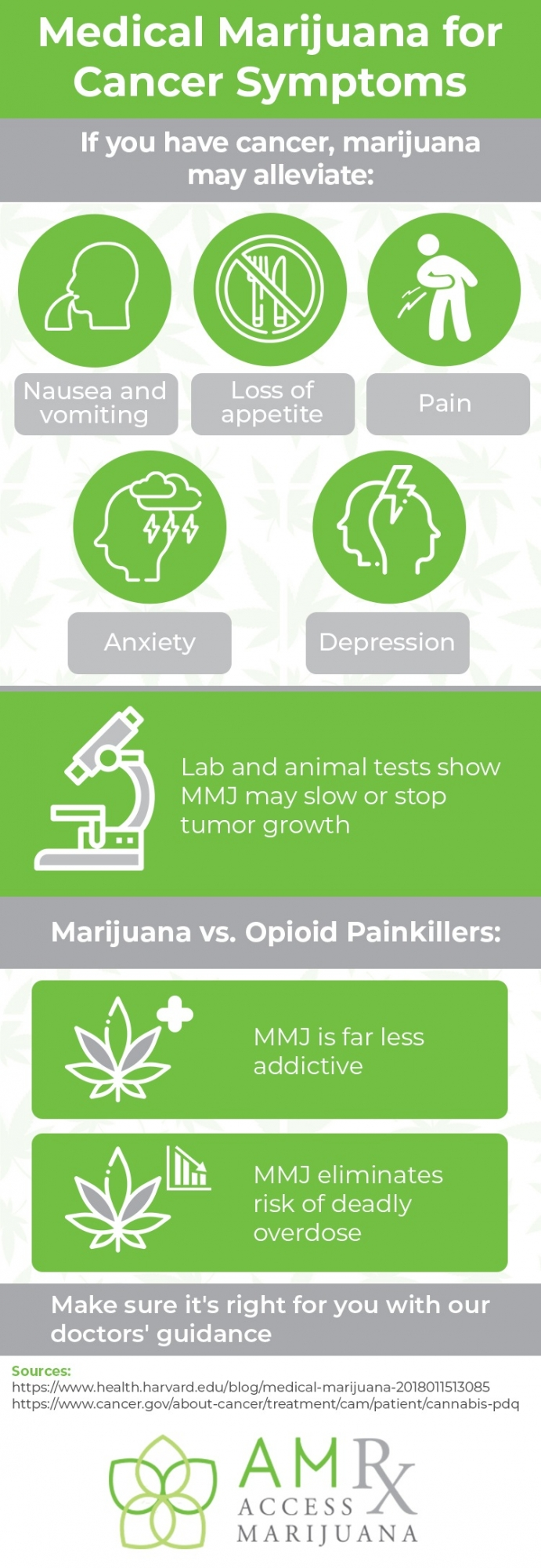 Infographic showing how cannabis may alleviate cancer symptoms