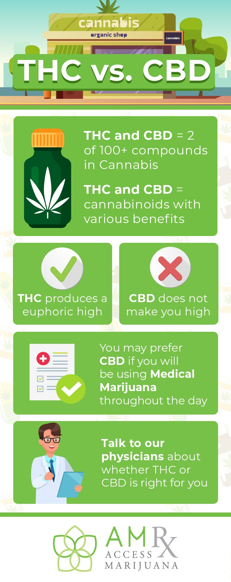 Infographic highlighting the differences between CBD and THC