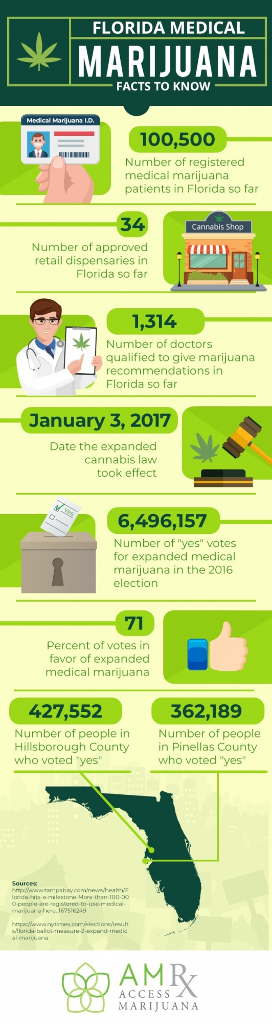Infographic: Facts to know about medical marijuana in Florida