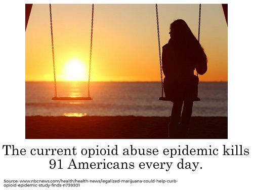 Opioid addiction statistics in the US